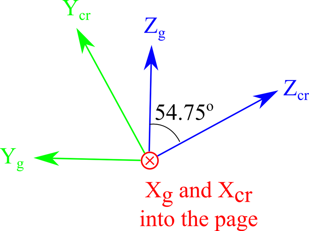 Orientation for the IRE 1949 standard with rotated axes.