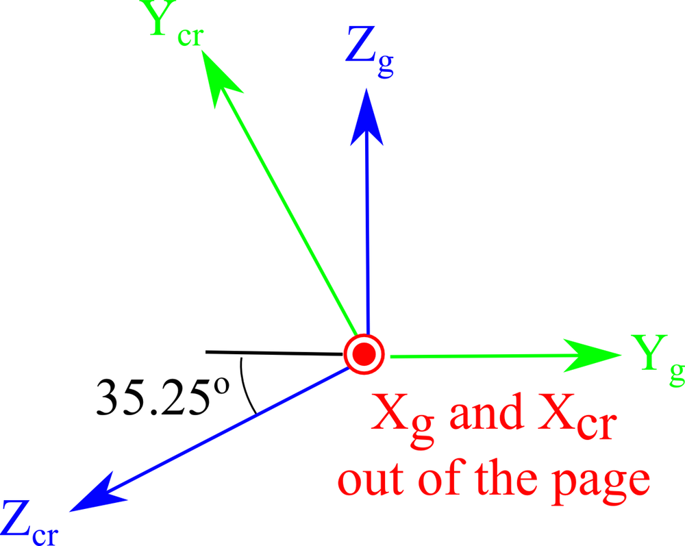 Orientation for the IEEE 1978 standard with rotated axes.