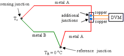 Thermocouple Reference Junction
