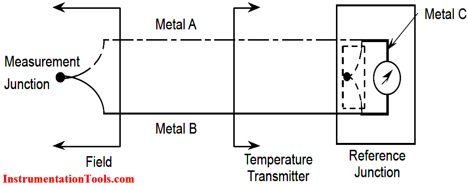 Thermocouple Measurement Junction