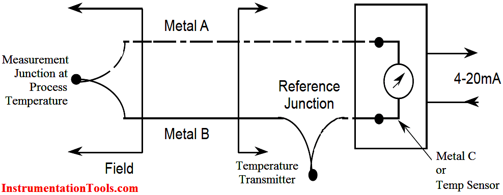 Thermocouple Junctions