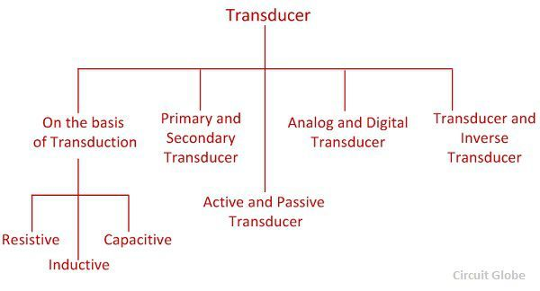 classification-of-transducers