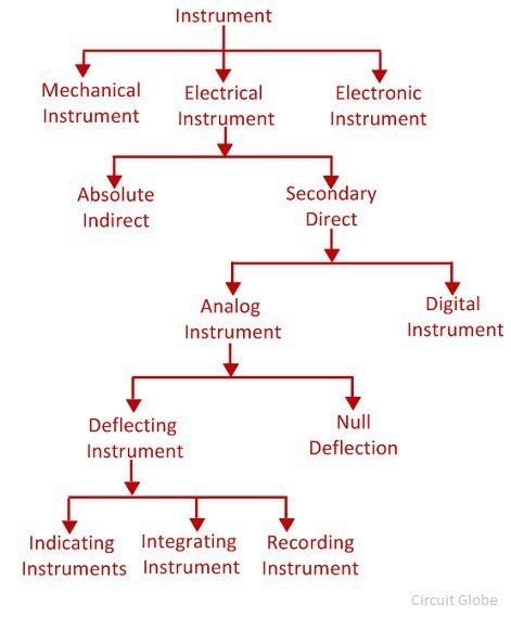 types-of-measuring-instrument