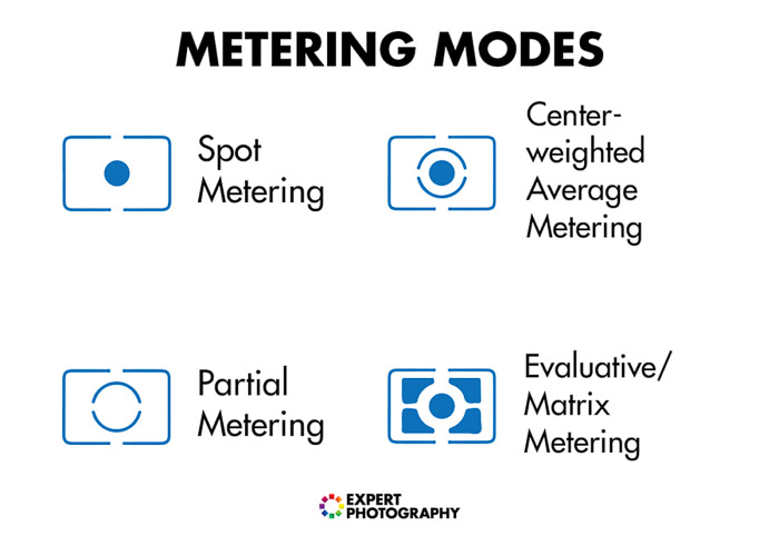 Diagram showing different metering modes