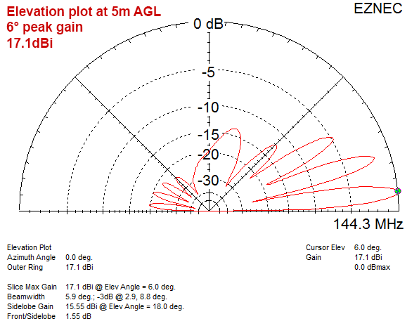 Elevation plot
