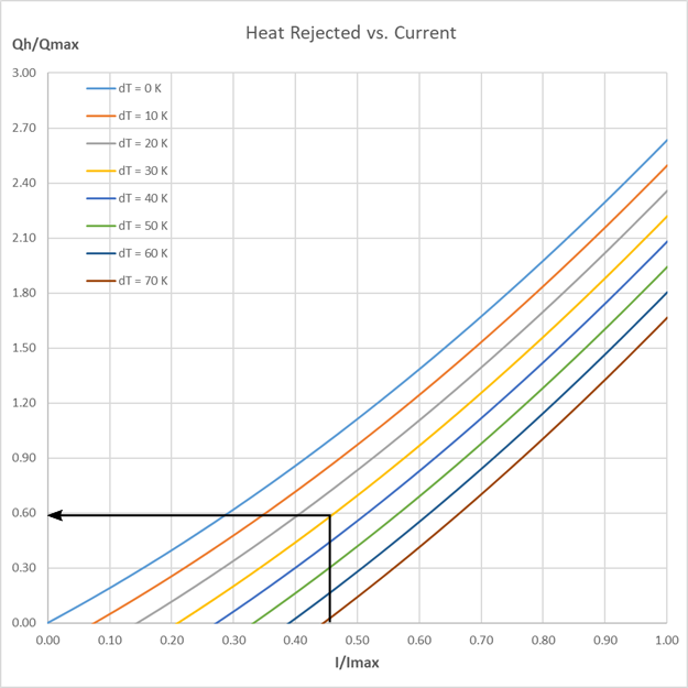Heat rejected vs. current with marking