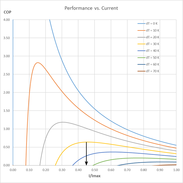 Performance vs. current with marking
