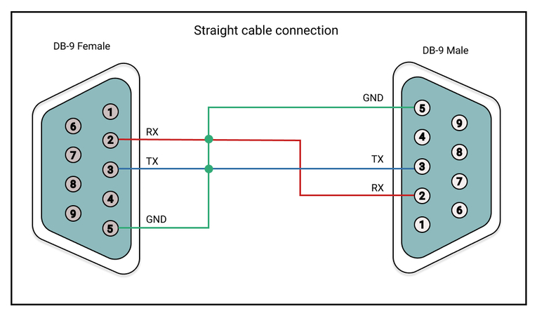 Straight cable connection