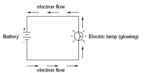 Basic Circuit Diagram of V, I and R