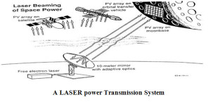 Laser Power Transmission System
